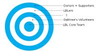 Where do LBLers go next?