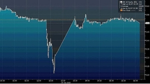 share price fluctuations following Jonathan Moylan's ANZ Hoax