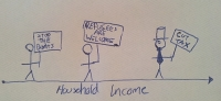 a graph showing how household income affects both views on refugee seekers and whether people care at all